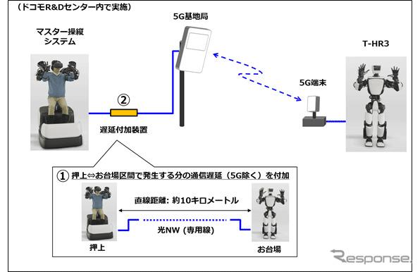 5Gを活用したヒューマノイドロボット「T-HR3」遠隔制御の実証イメージ