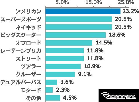 バイク女子に人気の車種は「アメリカン」(23.2%)。