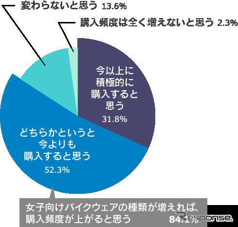 女性向けウェアが増えれば、より多くウェアを購入すると思うと8割以上が回答。
