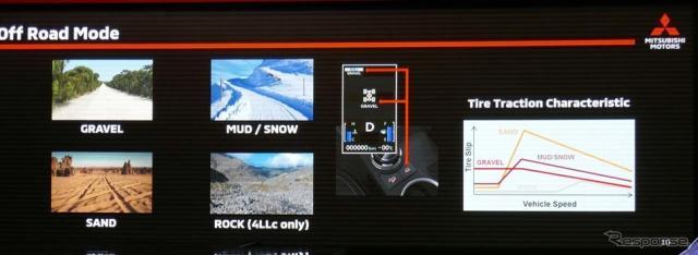 オフロード走行時に最適なハンドリングとトラクションを確保する「スーパーセレクト4WD II」搭載《撮影 会田肇》