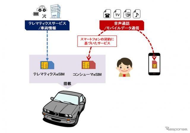 NTTドコモとBMWによるコンシューマeSIM搭載による提供サービスイメージ《画像 NTTドコモ》