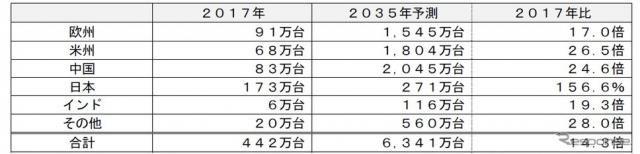 主要20カ国の電動車の新車市場予測、2035年に6341万台 富士経済