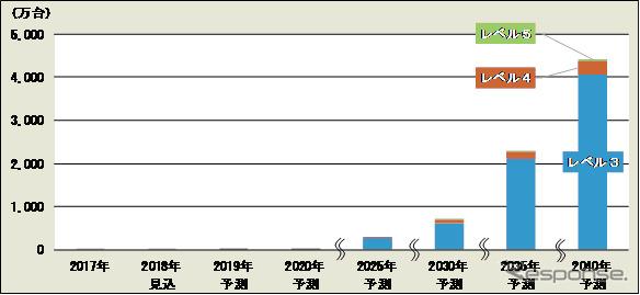 自動運転・AIカーの世界市場(自動運転レベル3以上の車両/販売台数ベース)