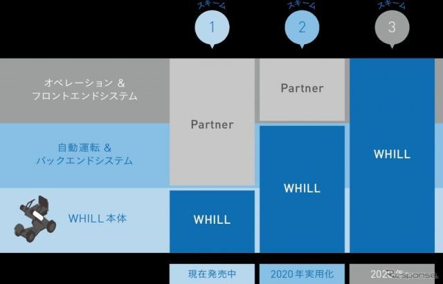 WHILL自動運転システム