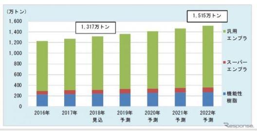 エンプラ市場、電動車向け需要拡大---2022年に1515万トンと予測 富士経済
