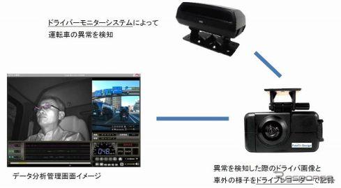 アイシン精機など、事業者向けドライブレコーダー連携ドライバーモニターシステム発売へ