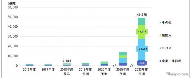 燃料電池システムの用途分野別世界市場《画像 富士経済》