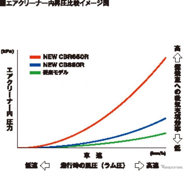 ホンダ CBR650R エアクリーナー内昇圧比較イメージ図