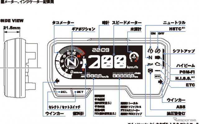 ホンダ CBR650R メーター、インジケーター配置図