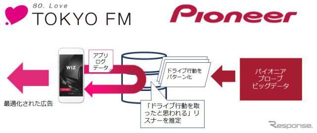 TOKYO FMとパイオニア、ドライブ行動特性に合わせた音声広告配信サービスを共同開発