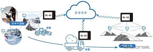 IoTを活用して除雪車の運行を支援---システムを開発
