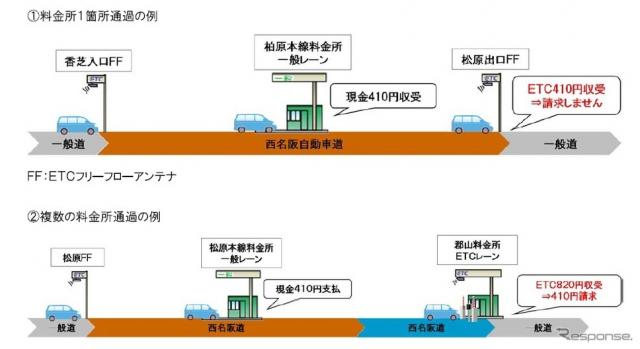 料金の二重収受対象となる例《画像 NEXCO西日本》