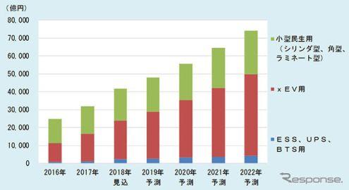 リチウムイオン二次電池世界市場、2022年には2.3倍の7兆3914億円に拡大…富士経済