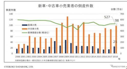 新車・中古車販売店の倒産件数が急増…中古車小売店は東日本大震災後の水準