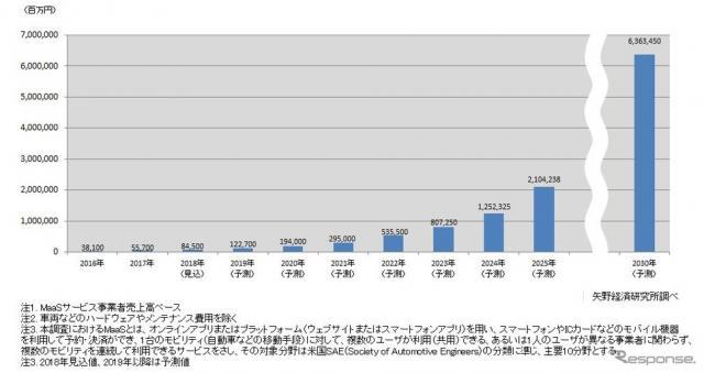 国内MaaS市場の推移と予測《画像 矢野経済研究所》