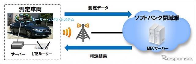 4Gで実施した実験構成図