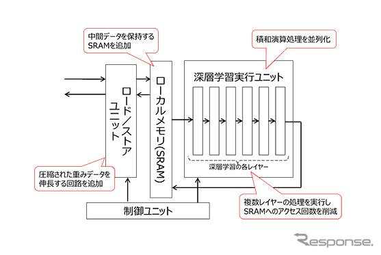 DNNアクセラレータの構造(一部)