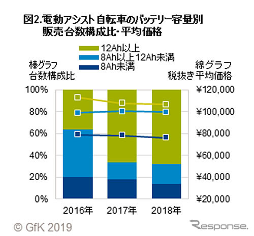 電動アシスト自転車のバッテリー容量別販売台数構成比・平均価格