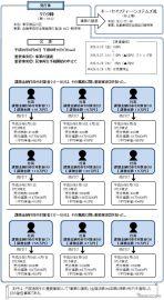 タカタの社員9人にインサイダー取引で課徴金納付命令
