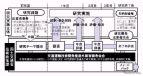 交通運輸技術開発推進制度の概要