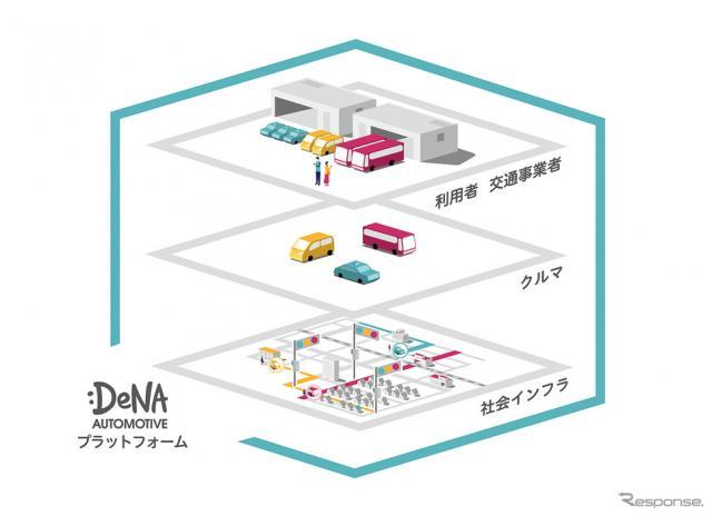 DeNA Automotive プラットフォーム