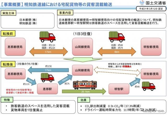 明知鉄道線における宅配貨物等の貨客混載輸送