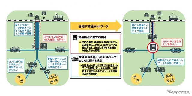 地域の交通拠点に据えた交通ネットワークのあり方をとりまとめ