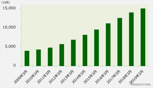 三井のリパーク駐車場数の推移(月末時点)
