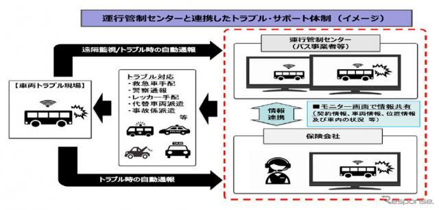 運行管理センターと連携したトラブル・サポート体制(イメージ)