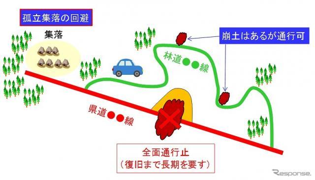 幹線道路以外の道を統合地図にて早期把握し、孤立集落を回避する(イメージ)
