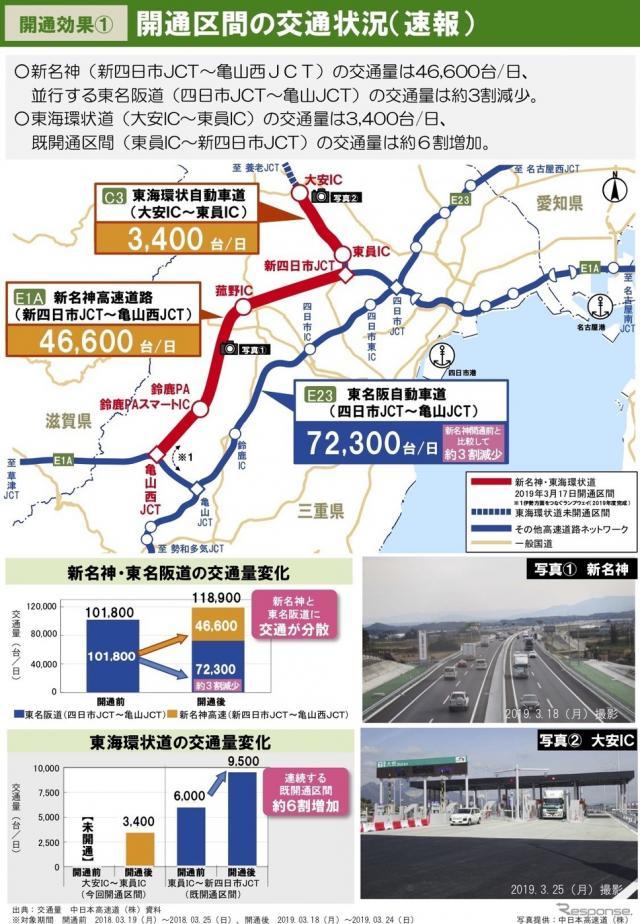 新名神高速道路・新四日市JCT〜亀山西JCT開通1週間の効果
