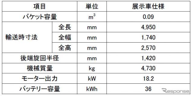 コマツがバウマ2019に出展するバッテリー駆動式ミニショベルの主な仕様