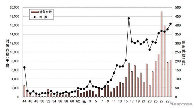 自動車のリコール総届出件数及び総対象台数の年度別推移