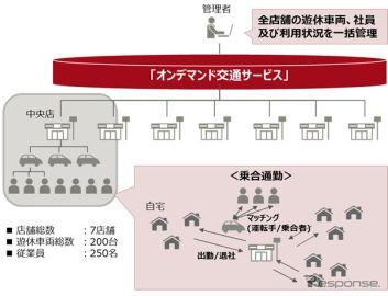 試乗車を従業員の乗合通勤に利用…富士通のオンデマンド交通システムを活用