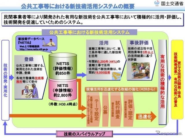 公共工事における新技術活用システムの概要