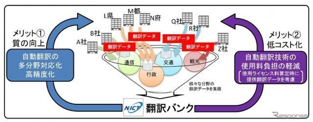 NICTとトヨタ、自動車法規の自動翻訳を開発