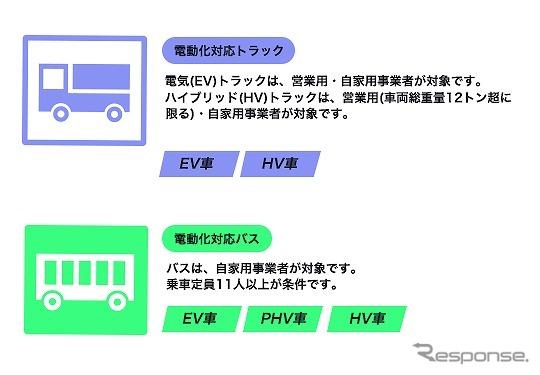 電動化対応トラック・バス導入加速事業の対象車両