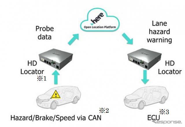 レーンハザードワーニングシステムでの情報の流れ