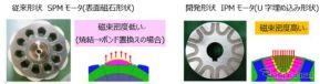ロータの形状と磁束密度の高さ