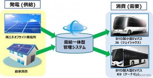 京セラとBYDジャパン、太陽光発電とEVバスによる再エネ「需給一体型モデル」で協業開始