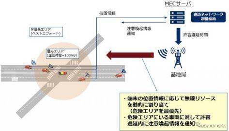 NEC、自動運転で「適応ネットワーク制御技術」の効果を確認