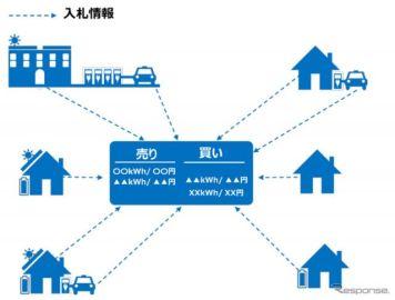 トヨタ/東京大学/TRENDE、PHVを含む分散型電源を活用した電力個人間売買システムを検証