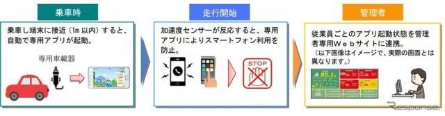 三井住友海上火災保険、企業向けに「ながら運転」を防止するアプリを開発