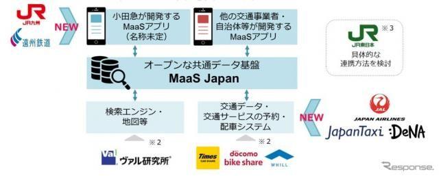 小田急の「MaaS Japan」にJapanTaxiや日本航空などが参画