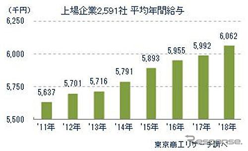 上場企業2591社の平均年間給与