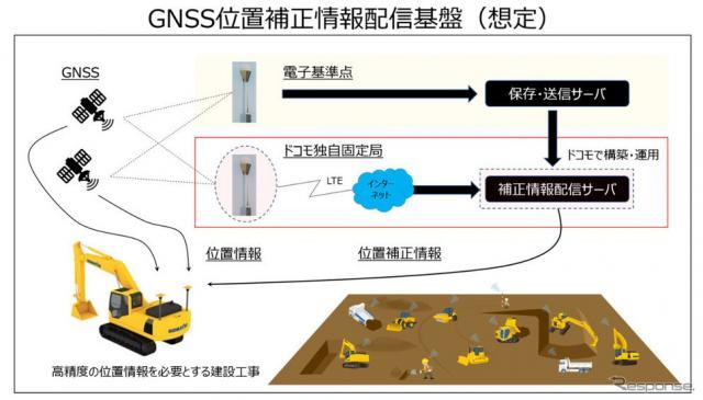 独自固定局によるGNSS位置補正情報配信(イメージ)《写真 コマツ》