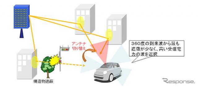 ガラス一体型5Gアンテナを使用した通信イメージ