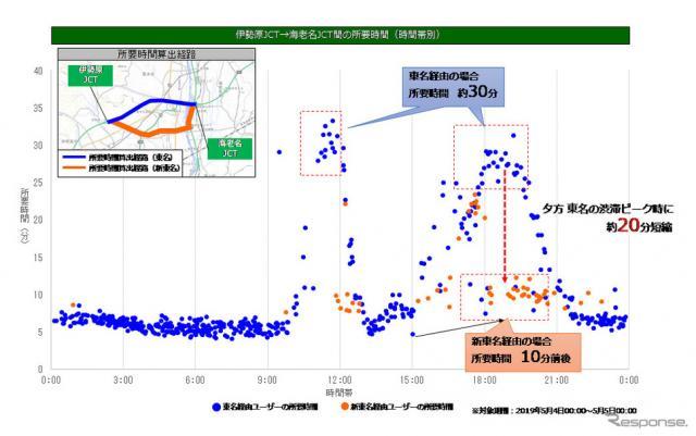 外環道の開通に伴うルートの変化(広域分析)《写真 ナビタイムジャパン》