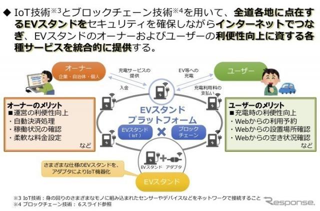 ブロックチェーンを活用したEV誘電設備プラットフォームの概要