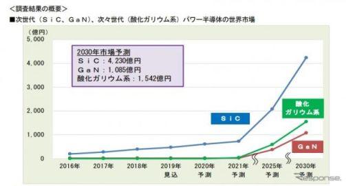自動車向けパワー半導体はSiCが急成長と予測 富士経済